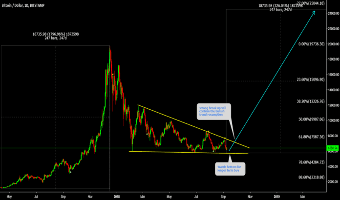 BTCUSD: BTCUSD Watch bottom ( Breakout Coming )