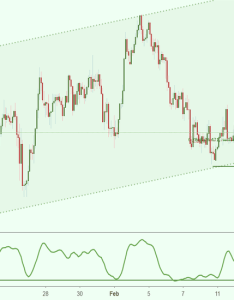 Eurjpy approaching support potential bounce also eur jpy chart  euro yen rate tradingview rh