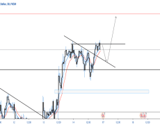 GBPAUD INTRADAY / INTRAWEEK LONG
