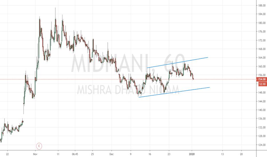 MIDHANI Stock Price and Chart — NSE:MIDHANI — TradingView
