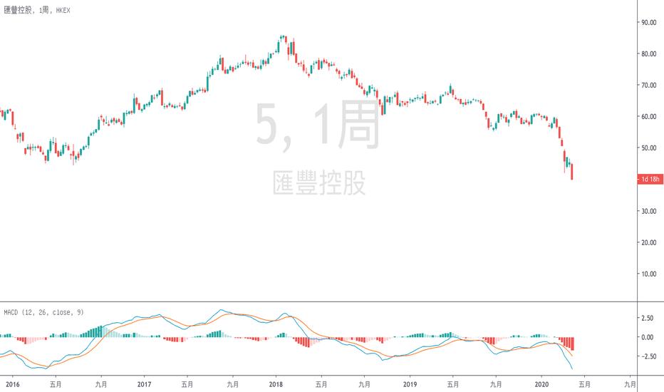 5股票價格和圖表 — HKEX:5 — TradingView