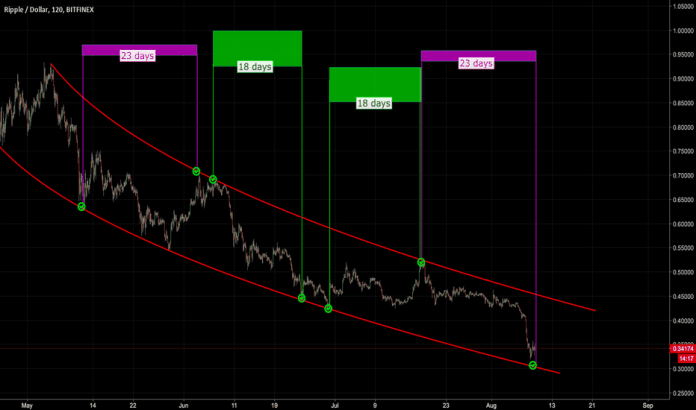 XRPUSD: Ripple to move in periods