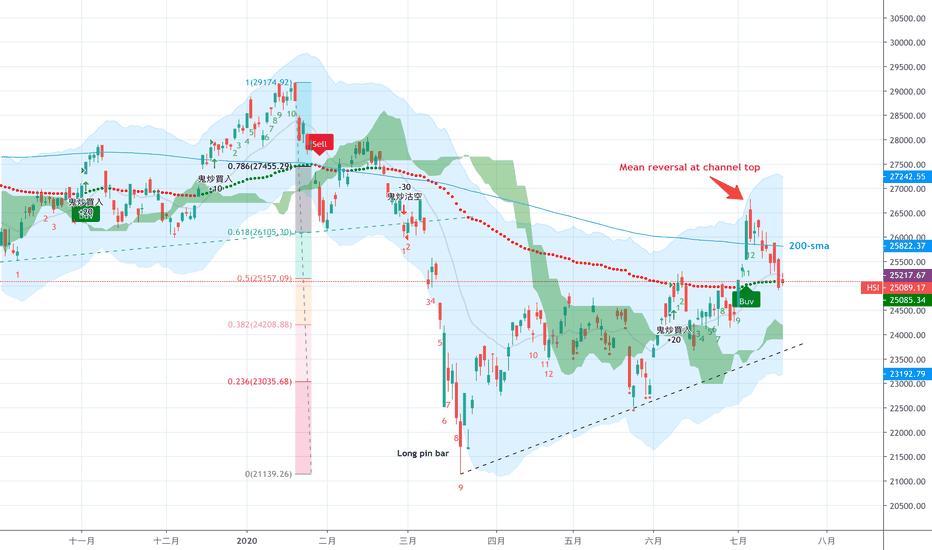 HSI指數圖表和行情 — TradingView