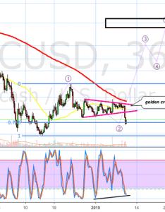Zecusd zec usd bottom also zcash price chart  tradingview rh