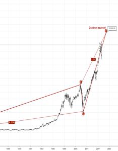 Dji index chart also dow jones  quote tradingview rh