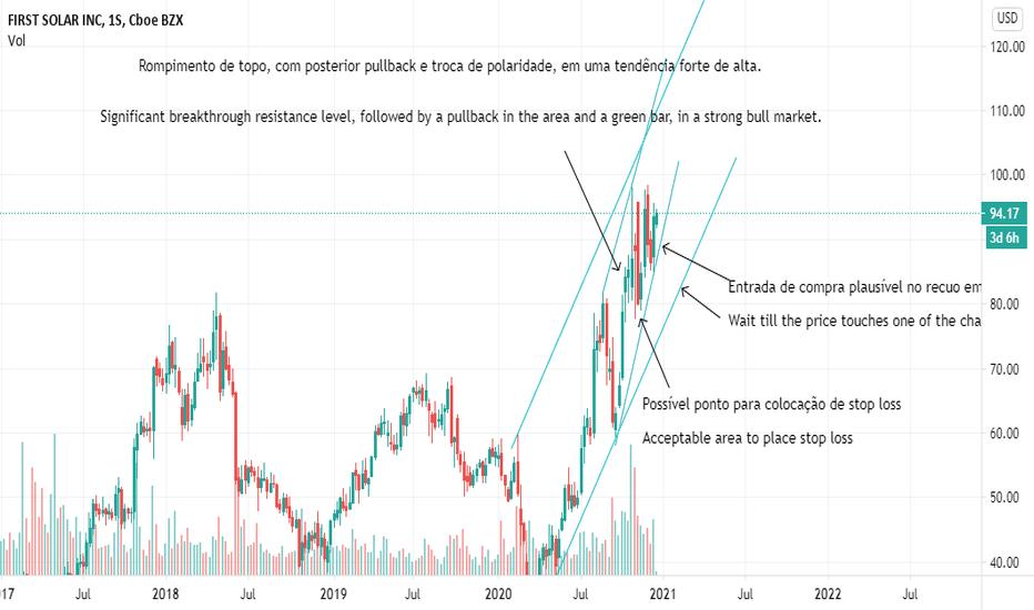 FSLR Preço da Ação e Gráfico — NASDAQ:FSLR — TradingView
