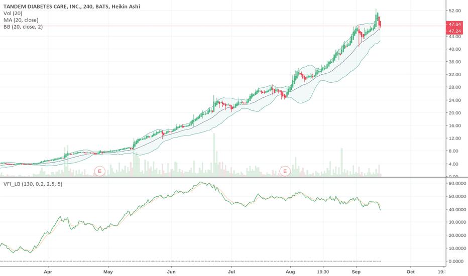 TNDM Stock Price and Chart — TradingView
