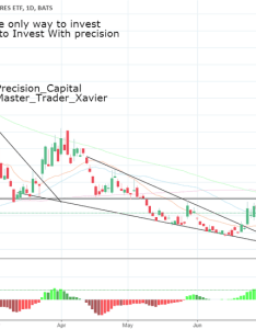 Uvxy people say you cant chart the vix but  just made over  also stock price and  tradingview rh