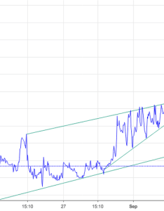 Vix constructing possible weekly double bottom also charts and quotes  tradingview rh