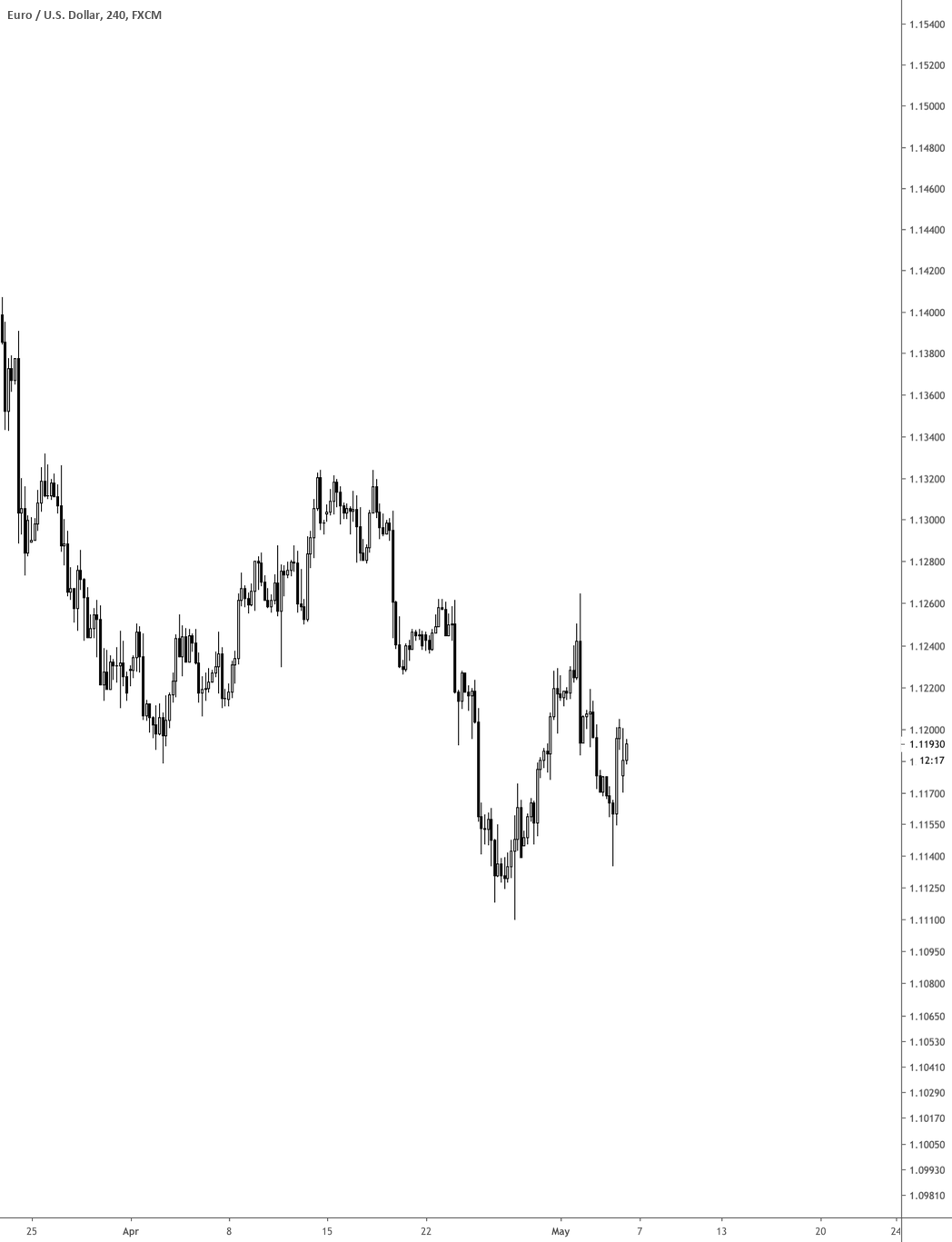 Template for trading for FX:EURUSD by BFT_AlgoAccess