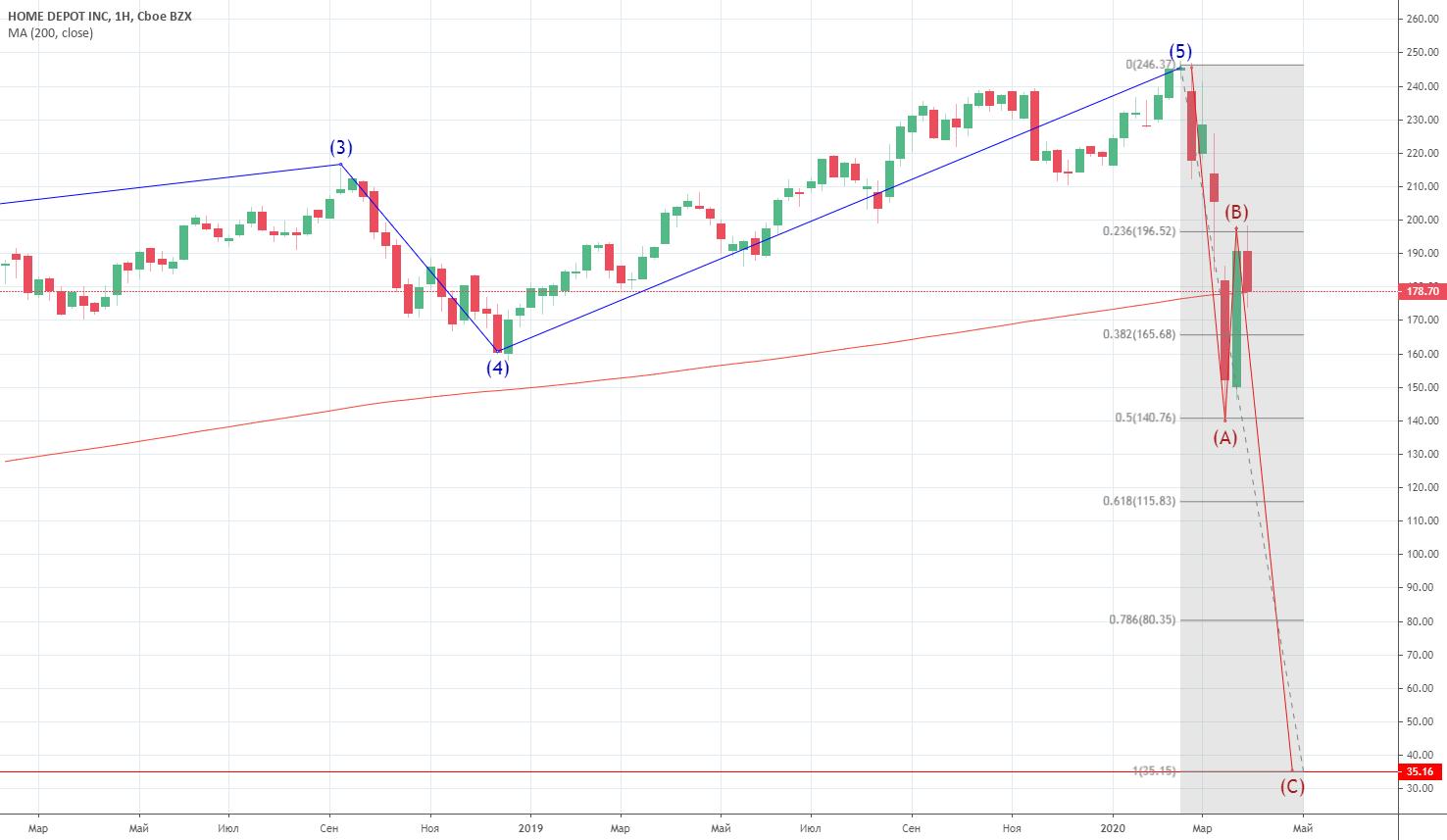 шортанул 191.5. лонгану 35 для NYSE:HD от MAKC73 — TradingView