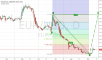 USD Stock Price and Chart  TradingView