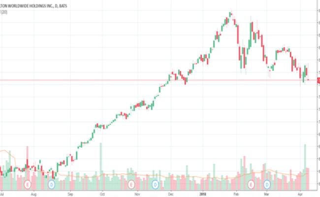 Hlt Stock Price And Chart Nyse Hlt Tradingview