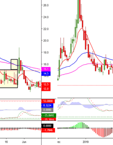 Vix potential pop in this week also charts and quotes  tradingview rh