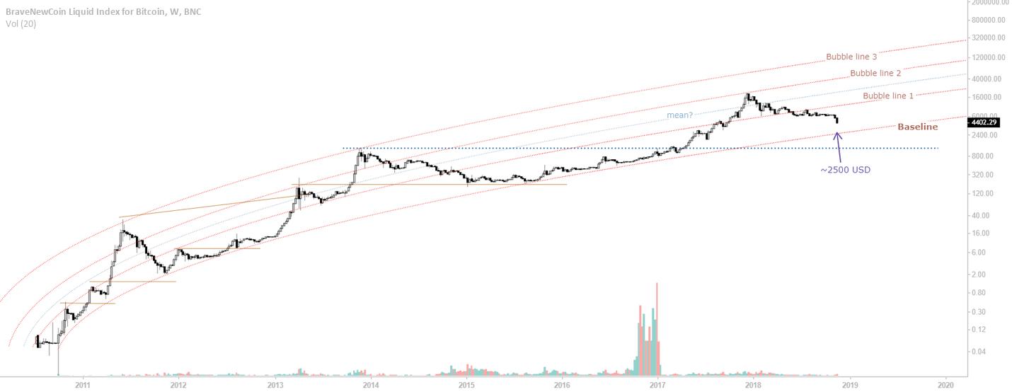 UPDATE: Bitcoin macro view, non-linear regression for BNC