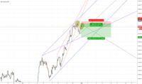 XU100 chart and BIST 100:BIST index