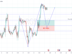 EURGBP and Buy Area (29/6/2020)