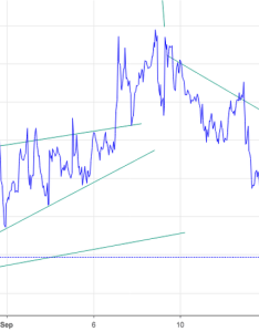 Vix breakout downtrend broken double bottom in place also charts and quotes  tradingview rh