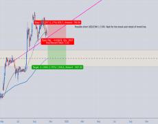 Short USD/CNH