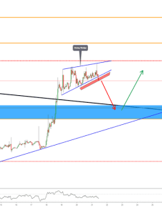 Predictions and analysis also cryptocurrency  tradingview rh