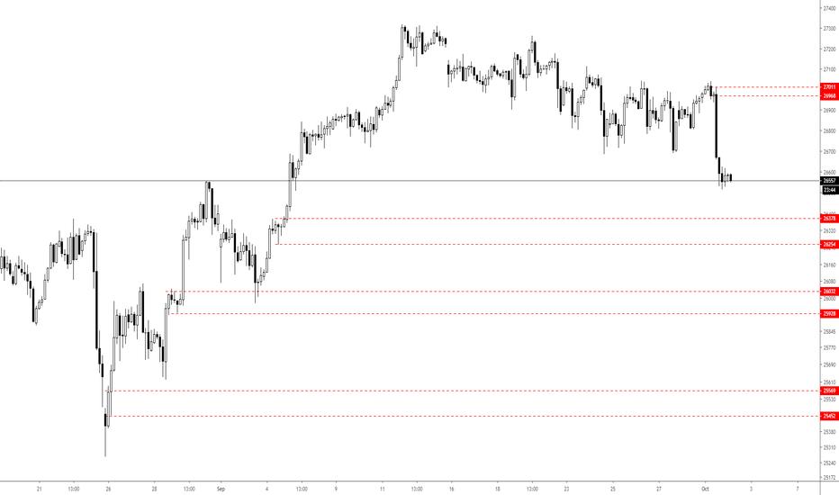 Dow Jones Futures Chart — Dow 30 Futures Quotes — TradingView