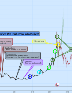 The all mighty wall street cheat sheet for kraken xbteur by pato  tradingview also rh