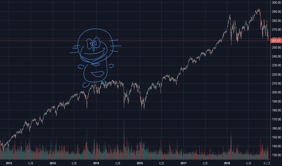 SPY股票價格和圖表 — AMEX:SPY — TradingView