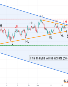 Eurjpy analysis on  down also eur jpy chart  euro yen rate tradingview rh