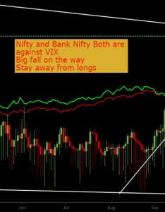 Indiavix vix nifty banknifty also charts and quotes  tradingview india rh inadingview