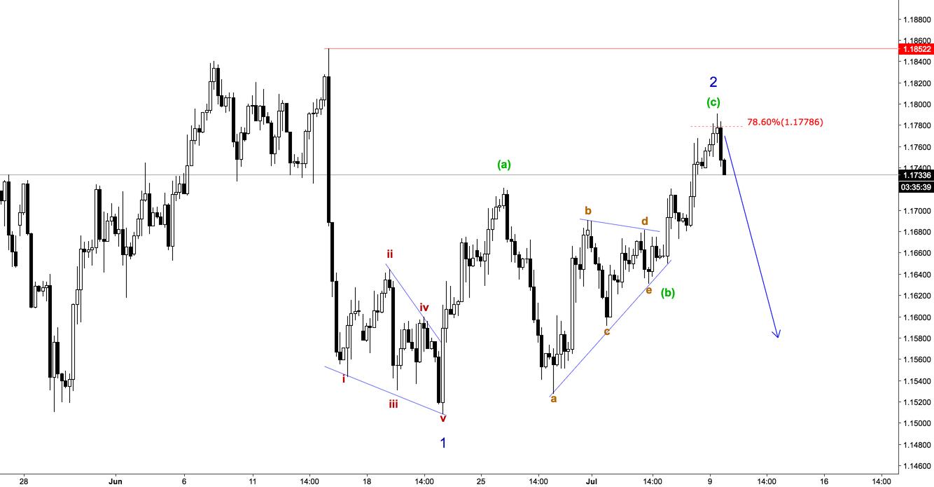 EURUSD EWCount for FX:EURUSD by Guerrera — TradingView