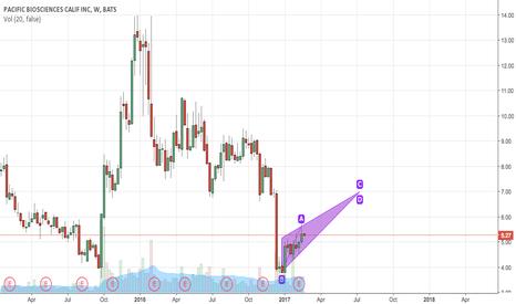 PACB Stock Price and Chart — NASDAQ:PACB — TradingView