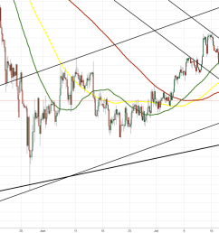 eur nzd 4h chart trading within rangeeur chf 4h chart triangle coinmarket cryptocurrency market cap rankings charts and more btcusd ethusd  [ 1814 x 857 Pixel ]