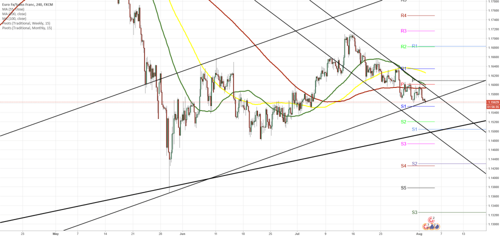 medium resolution of eur nzd 4h chart trading within rangeeur chf 4h chart triangle coinmarket cryptocurrency market cap rankings charts and more btcusd ethusd