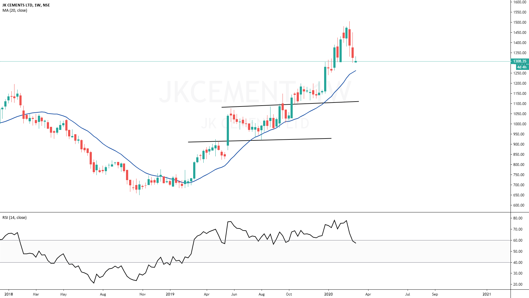 Weekly RSI > 60 and Daily RSI at 40 for NSE:JKCEMENT by G