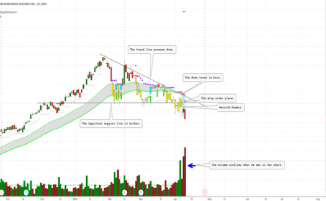 Hlt Stock Price And Chart Nyse Hlt Tradingview
