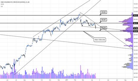 HSBA Stock Price and Chart — LSE:HSBA — TradingView — UK