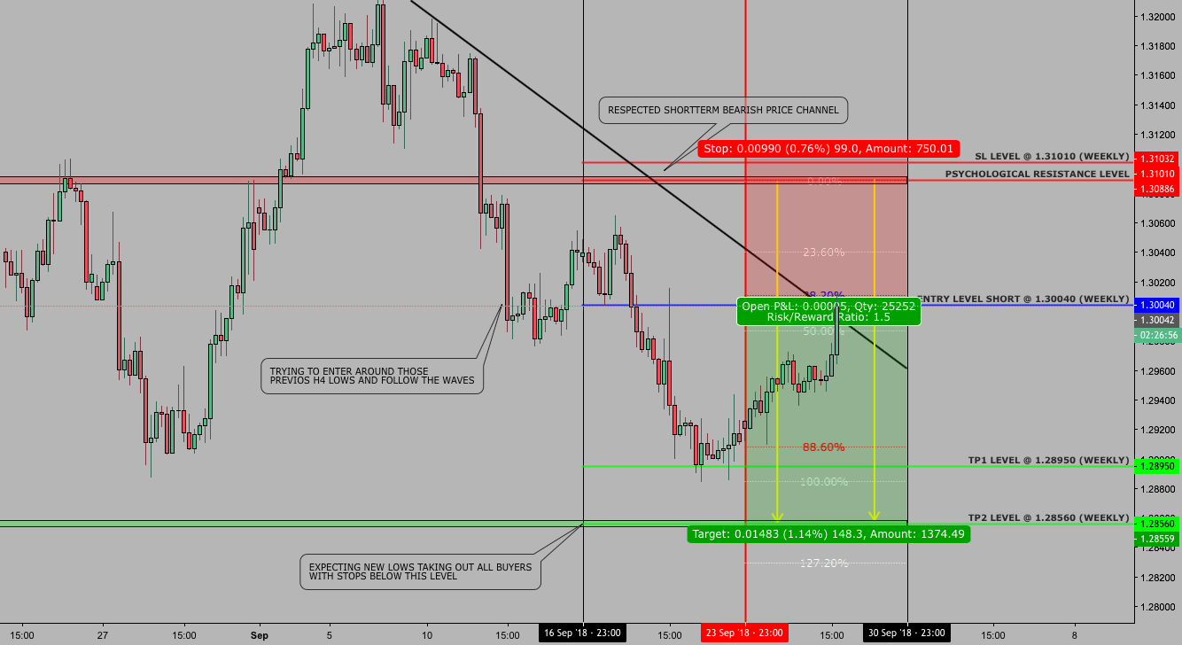 hight resolution of usdcad weekly swing 26 september 2018 para fx usdcad por dacapitaltrading tradingview
