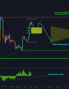 Btcusd day outlook also bitcoin cryptocurrency  tradingview rh