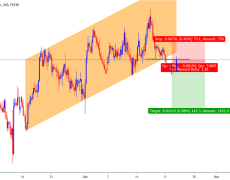 EURAUD SELL OPPORTUNITY