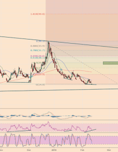 Vix vixen getting ready also charts and quotes  tradingview rh