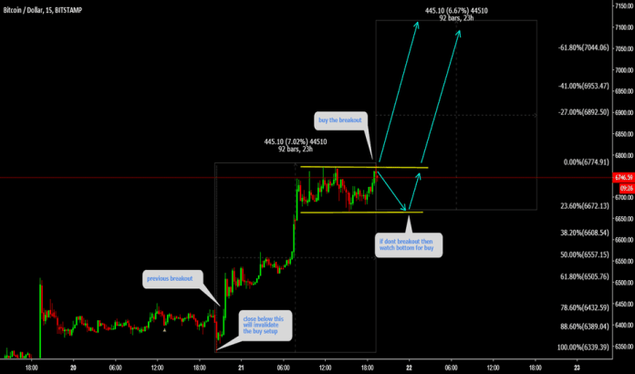 BTCUSD: BTCUSD Buy the breakout of watch bottom for buy before breakout
