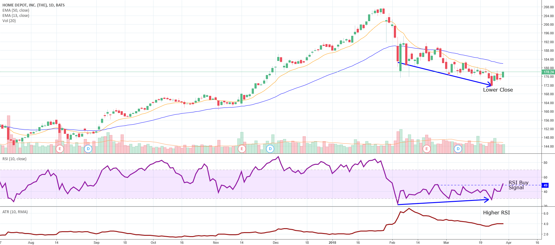 HD Buy Signal for NYSE:HD by Scribnersplace — TradingView