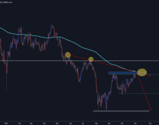 AUD/CHF Short position