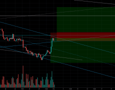 Eur Usd -- time to decide