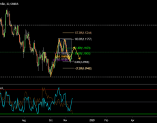 EURUSD  Double Top and 2618 Bear move