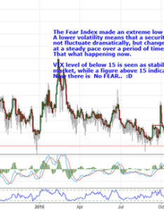 Indiavix vix is at an extreme low ssupports the bullish view also charts and quotes  tradingview india rh inadingview