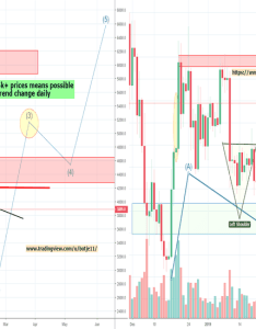 Bitcoin cryptocurrency also  tradingview rh