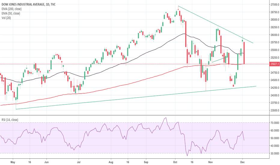 Dow Jones Index Chart – DJI Quote — TradingView — India