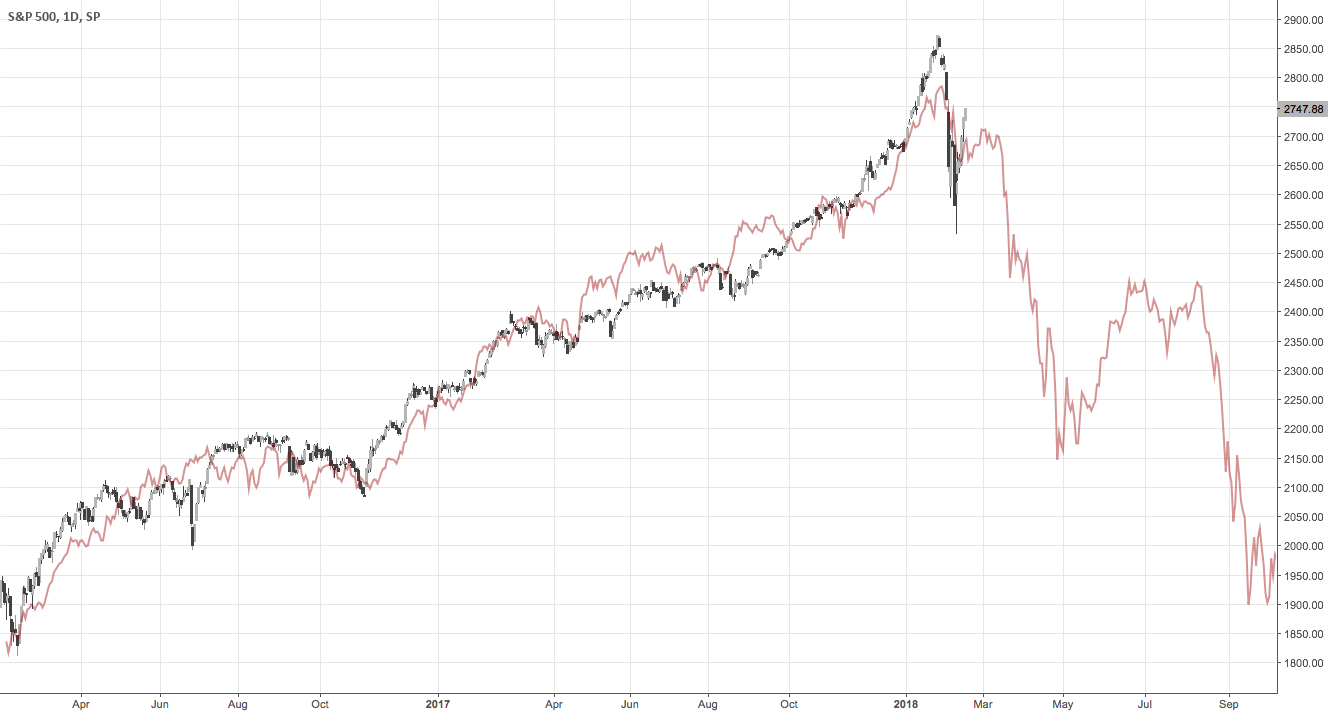 The S&P 500 today versus the Nikkei in 1990 for SP:SPX by