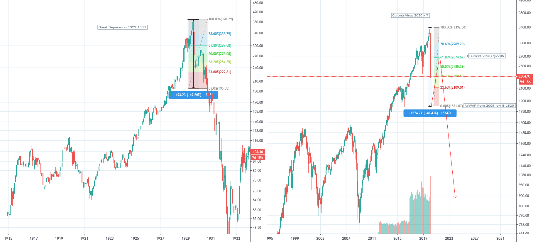 Great Depression Chart Vs S Amp P Chart